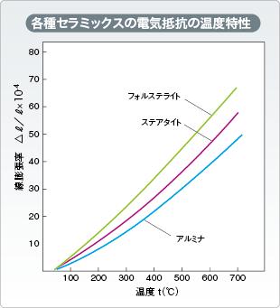 各種セラミックスの電気抵抗の温度特性