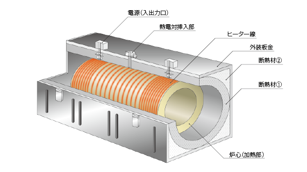 電気炉・炉芯 【点火源:Pt線、カンタル線】