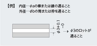 パイプの寸法表示内径…φaの棒または線の通ること 外径…φbの筒または枠を通ることφ3のロットが 通ること
