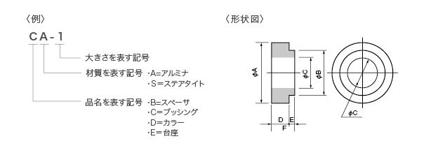 ▼ 型名の構成